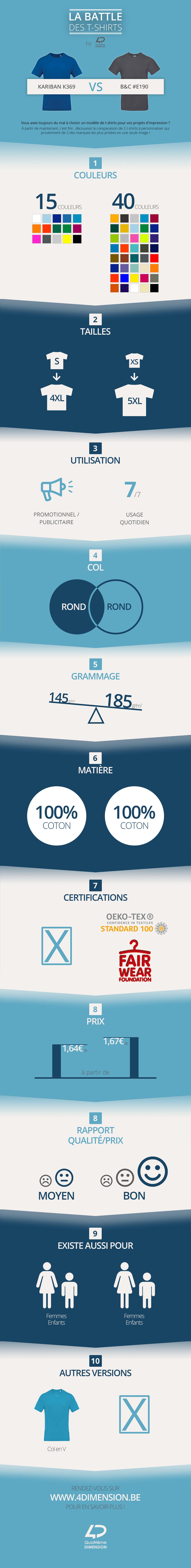 Infographie comparaison de t-shirts à imprimer : B&C #E190 & Kariban K369